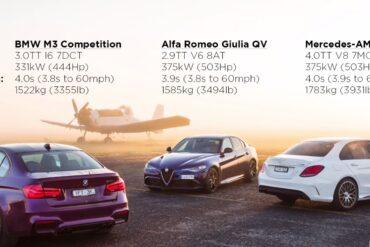 Drag Contest Between an Alfa Romeo Giulia QV v Mercedes-AMG C63 S v BMW M3 v HSV GTSR W1