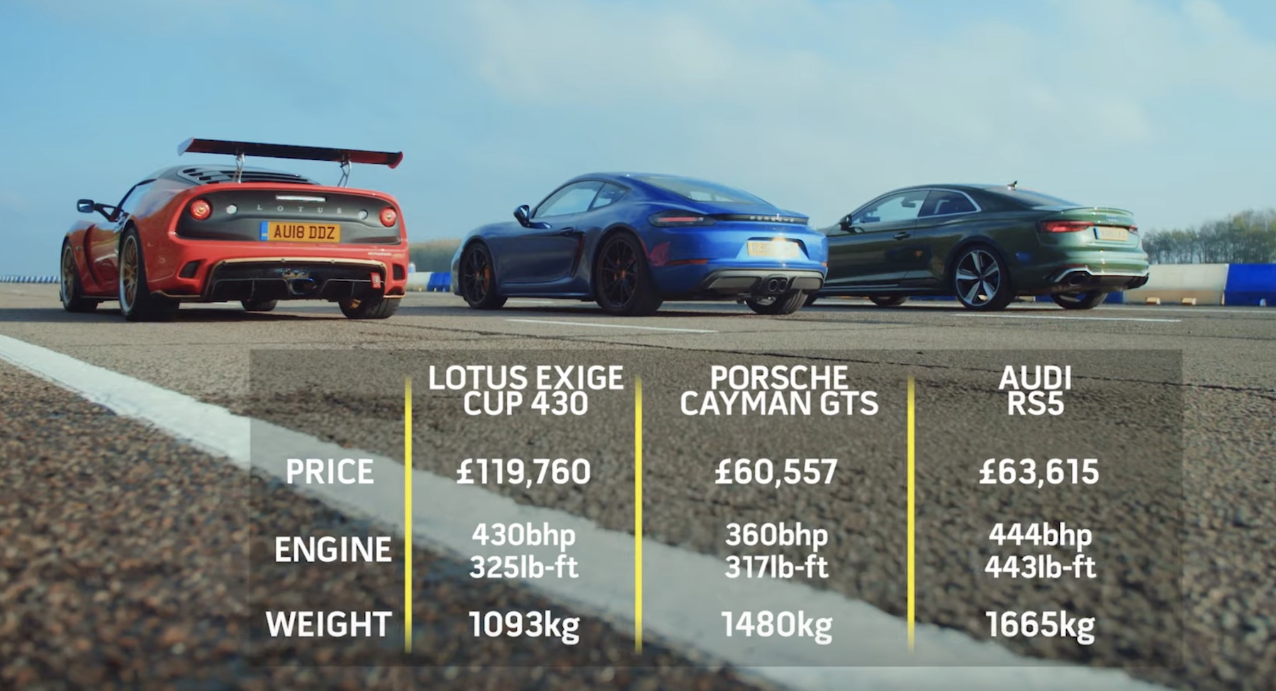 Top Gear Races The Lotus Exige Cup 430 Against The Audi Rs5 And The Porsche Cayman Gts News Supercars Net