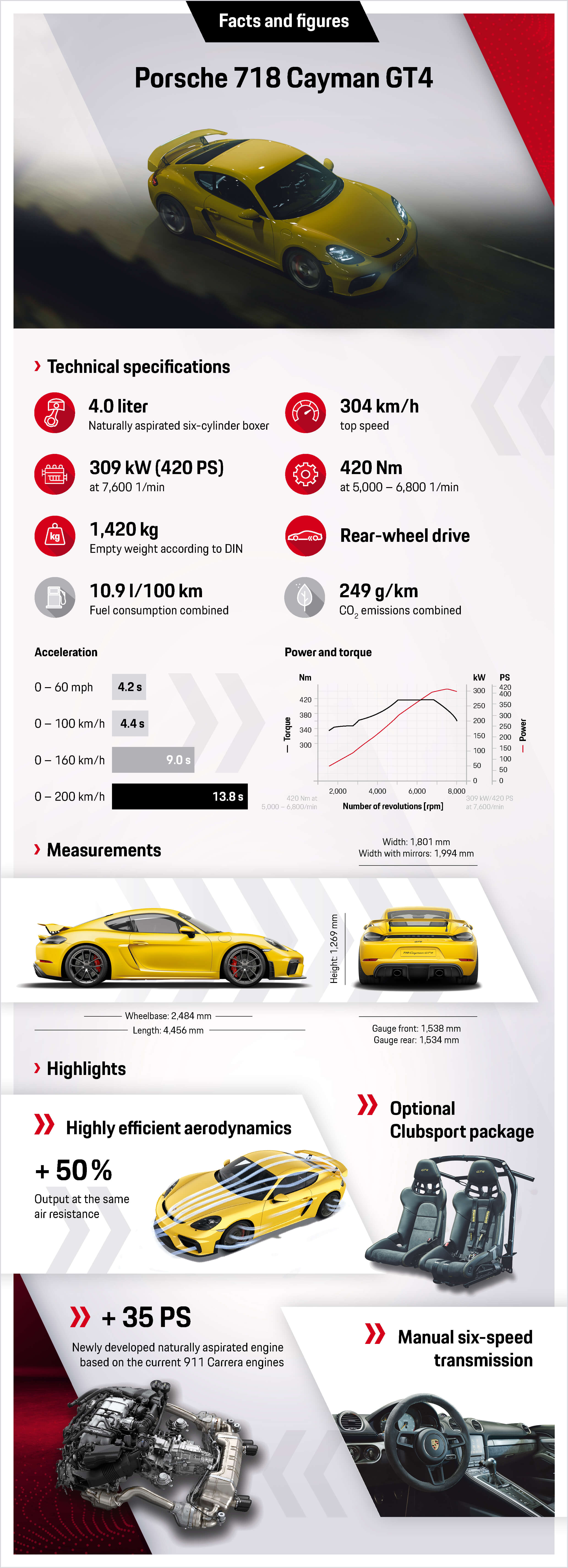 2019 Porsche 718 Cayman GT4 facts and figures infographic