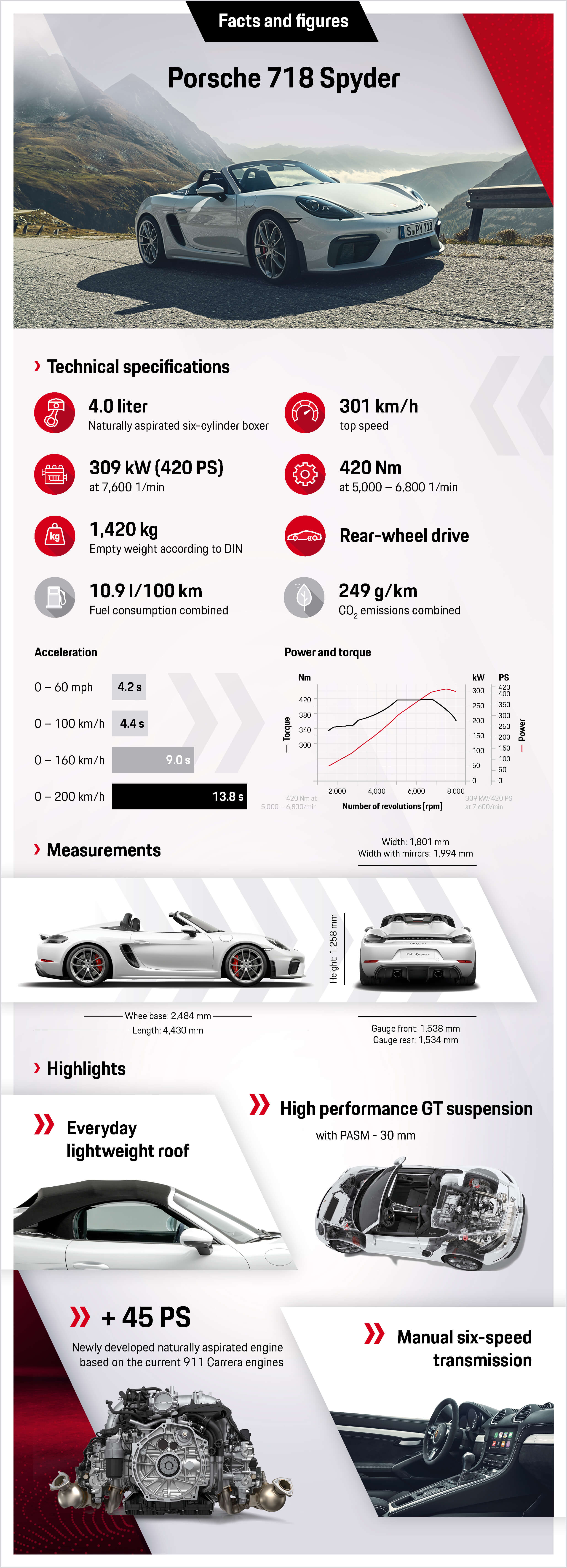 2019 Porsche 718 Boxster Spyder facts and figures infographic
