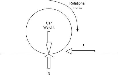 interaction of inertia and car weight